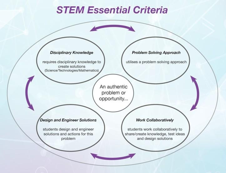 STEM criteria