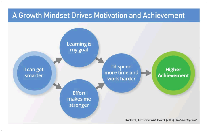 the-growth-mindset-i-can-get-smarter