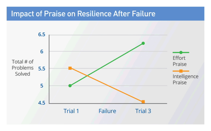 the-impact-of-praise-on-performance-after-failure